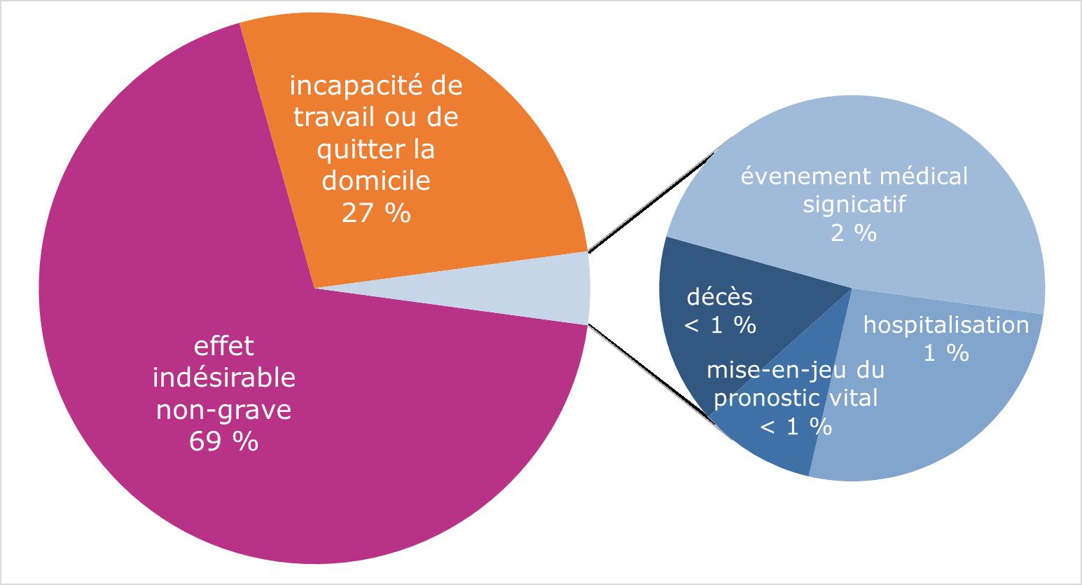 Distribution des cas reçus via le formulaire de notification en ligne COVID-19 en fonction des critères de gravité